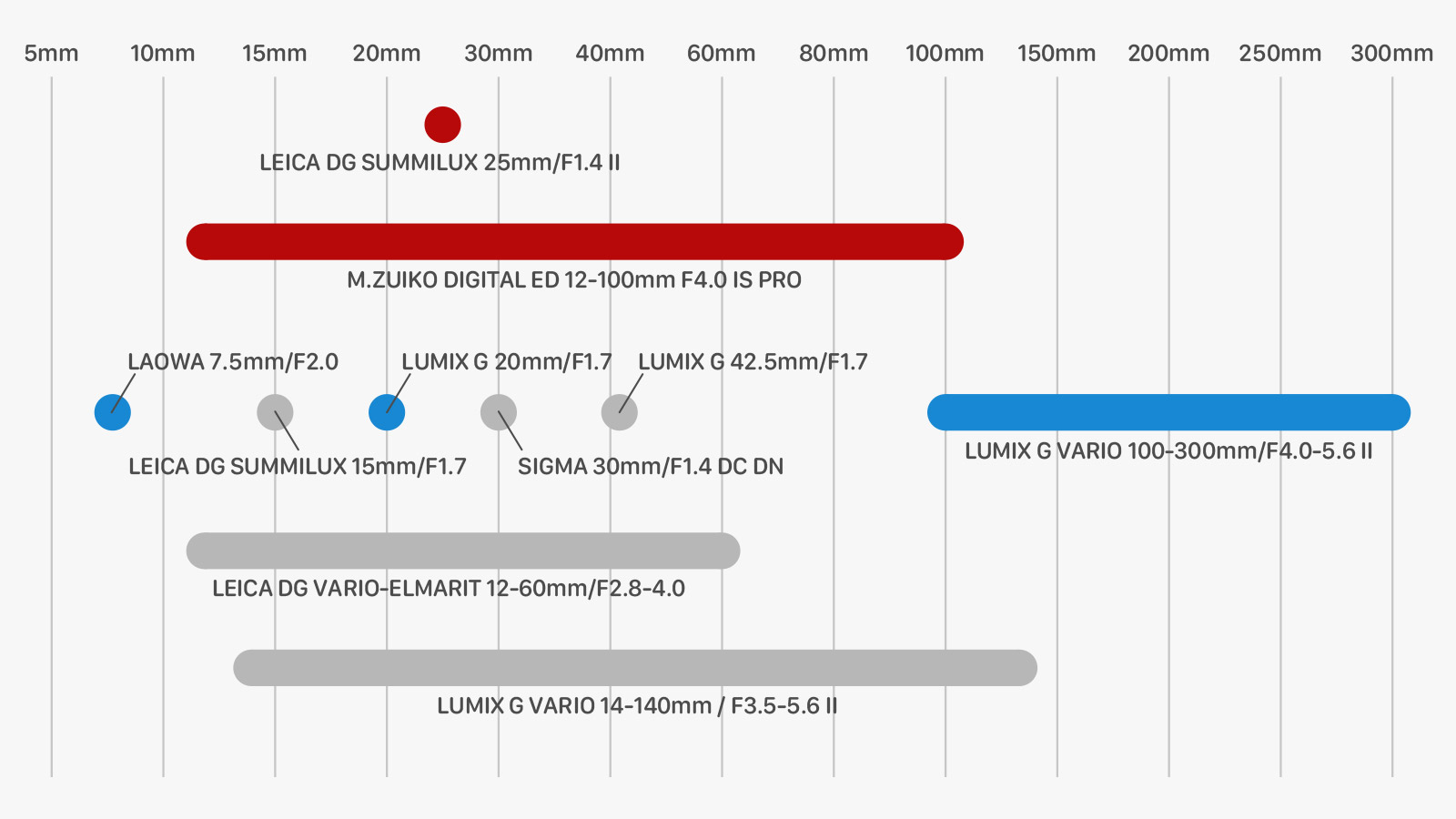 メインレンズをオリ 12-100mm/f4.0に変更